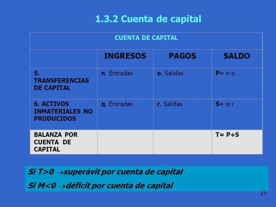 Práctica 1.1 T.Domingo 21 1.3.2 Cuenta de capital Si T>0 superávit por cuenta de capital Si M<0 déficit por cuenta de capital CUENTA DE CAPITAL INGRESOSPAGOSSALDO 5.