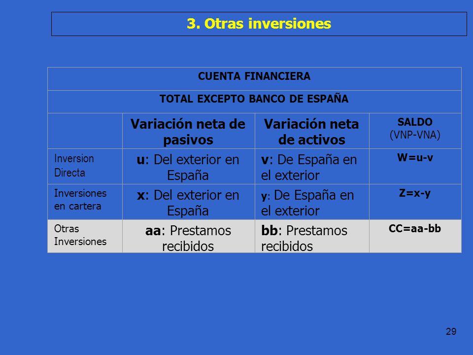 Práctica 1.1 T.Domingo 29 CUENTA FINANCIERA TOTAL EXCEPTO BANCO DE ESPAÑA Variación neta de pasivos Variación neta de activos SALDO (VNP-VNA) Inversion Directa u: Del exterior en España v: De España en el exterior W=u-v Inversiones en cartera x: Del exterior en España y: De España en el exterior Z=x-y Otras Inversiones aa: Prestamos recibidos bb: Prestamos recibidos CC=aa-bb 3.