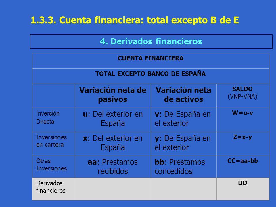 Práctica 1.1 T.Domingo 31 1.3.3.Cuenta financiera: total excepto B de E 4.
