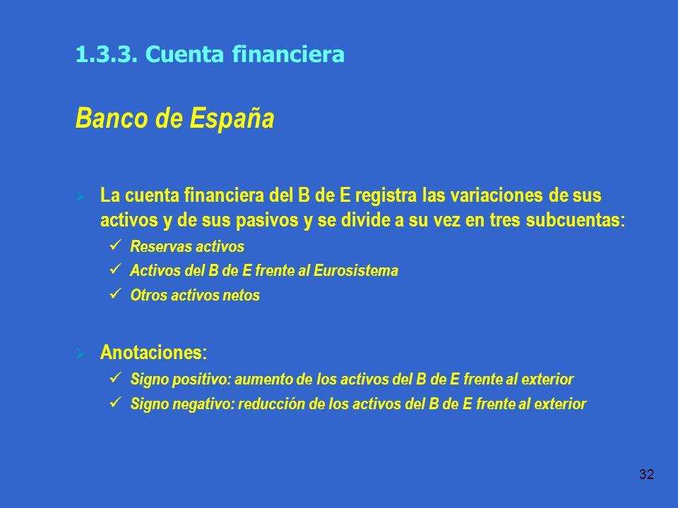 Práctica 1.1 T.Domingo 32 Banco de España La cuenta financiera del B de E registra las variaciones de sus activos y de sus pasivos y se divide a su vez en tres subcuentas: Reservas activos Activos del B de E frente al Eurosistema Otros activos netos Anotaciones: Signo positivo: aumento de los activos del B de E frente al exterior Signo negativo: reducción de los activos del B de E frente al exterior 1.3.3.