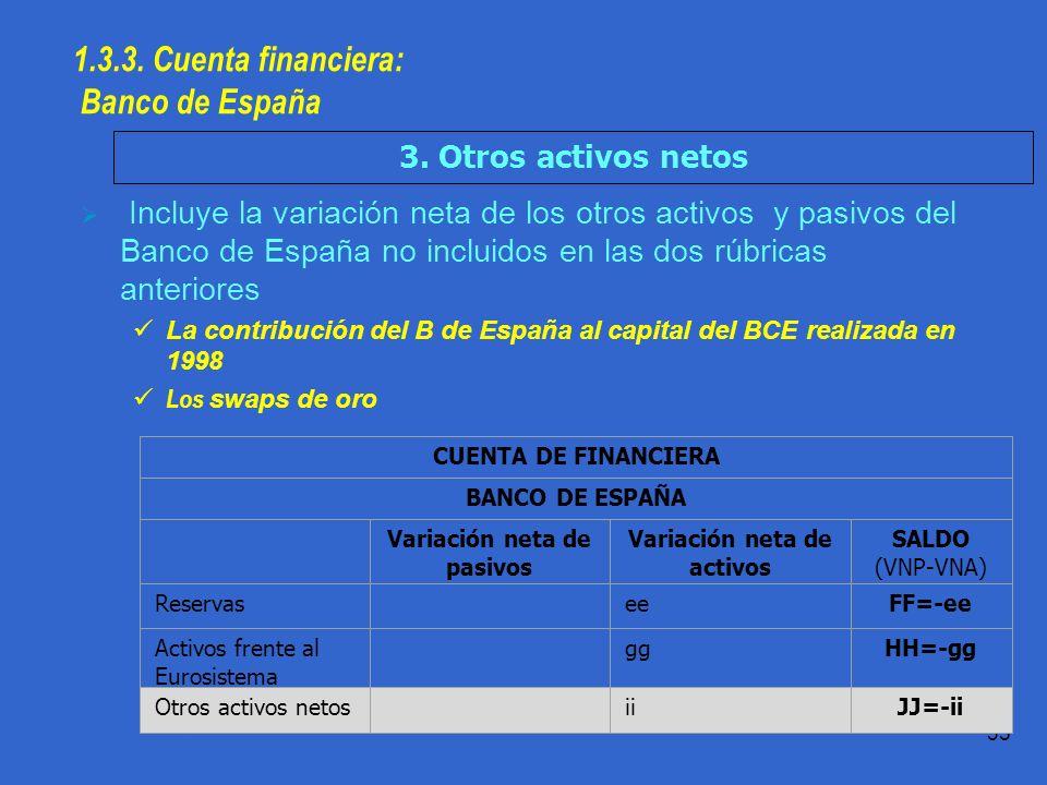 Práctica 1.1 T.Domingo 35 Incluye la variación neta de los otros activos y pasivos del Banco de España no incluidos en las dos rúbricas anteriores La contribución del B de España al capital del BCE realizada en 1998 Los swaps de oro 1.3.3.