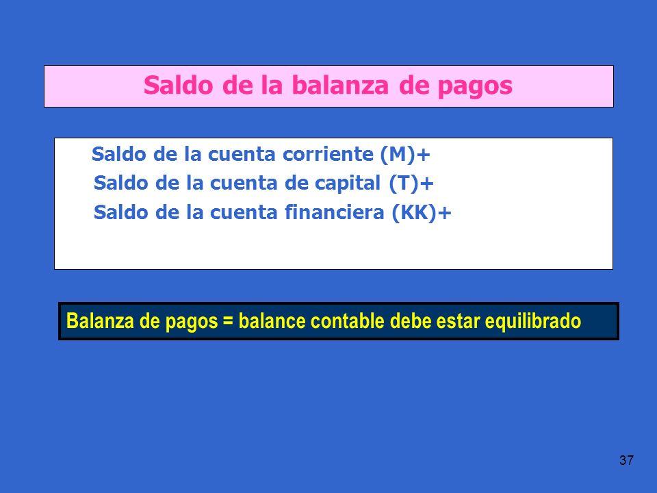 Práctica 1.1 T.Domingo 37 Saldo de la balanza de pagos Saldo de la cuenta corriente (M)+ Saldo de la cuenta de capital (T)+ Saldo de la cuenta financiera (KK)+ Balanza de pagos = balance contable debe estar equilibrado
