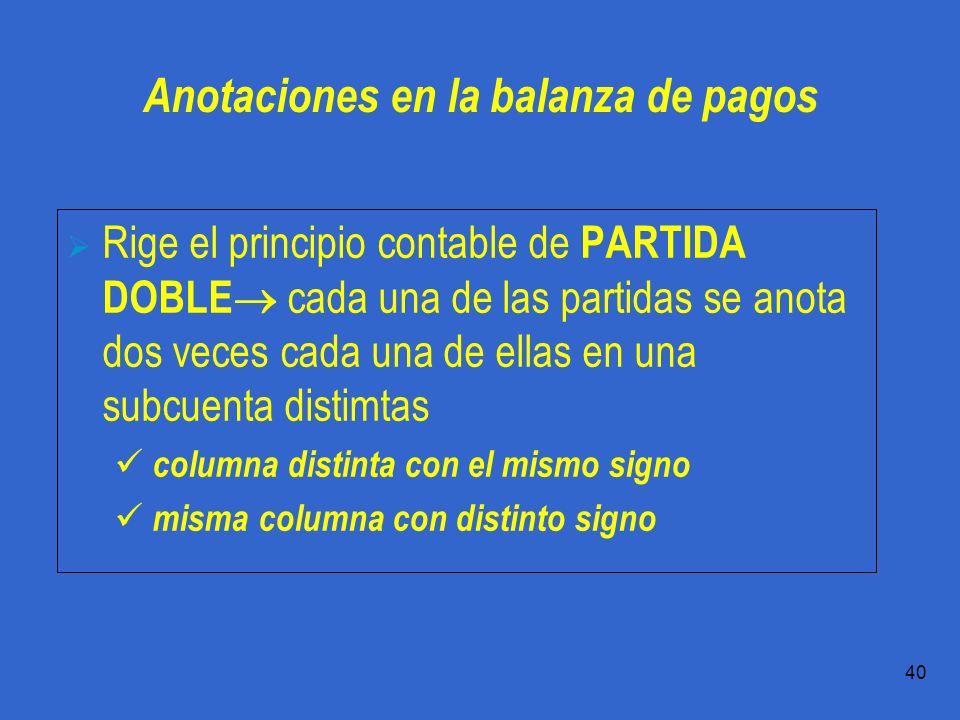 Práctica 1.1 T.Domingo 40 Anotaciones en la balanza de pagos Rige el principio contable de PARTIDA DOBLE cada una de las partidas se anota dos veces cada una de ellas en una subcuenta distimtas columna distinta con el mismo signo misma columna con distinto signo