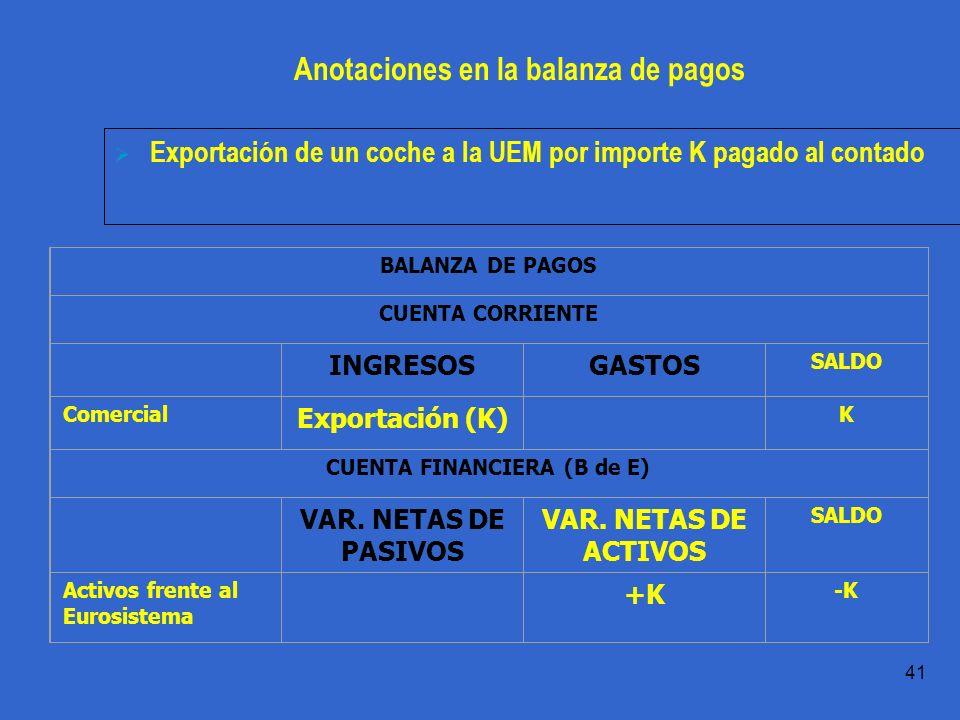 Práctica 1.1 T.Domingo 41 Anotaciones en la balanza de pagos Exportación de un coche a la UEM por importe K pagado al contado BALANZA DE PAGOS CUENTA CORRIENTE INGRESOSGASTOS SALDO Comercial Exportación (K) K CUENTA FINANCIERA (B de E) VAR.