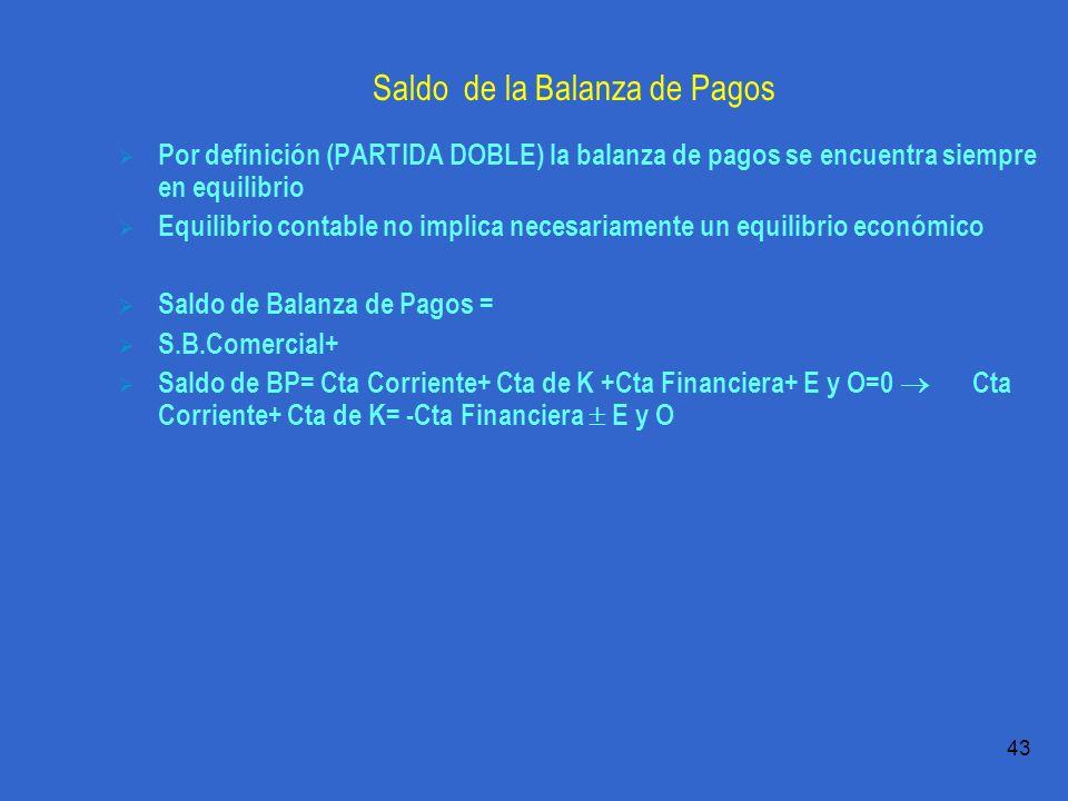 Práctica 1.1 T.Domingo 43 Saldo de la Balanza de Pagos Por definición (PARTIDA DOBLE) la balanza de pagos se encuentra siempre en equilibrio Equilibrio contable no implica necesariamente un equilibrio económico Saldo de Balanza de Pagos = S.B.Comercial+ Saldo de BP= Cta Corriente+ Cta de K +Cta Financiera+ E y O=0 Cta Corriente+ Cta de K= -Cta Financiera E y O
