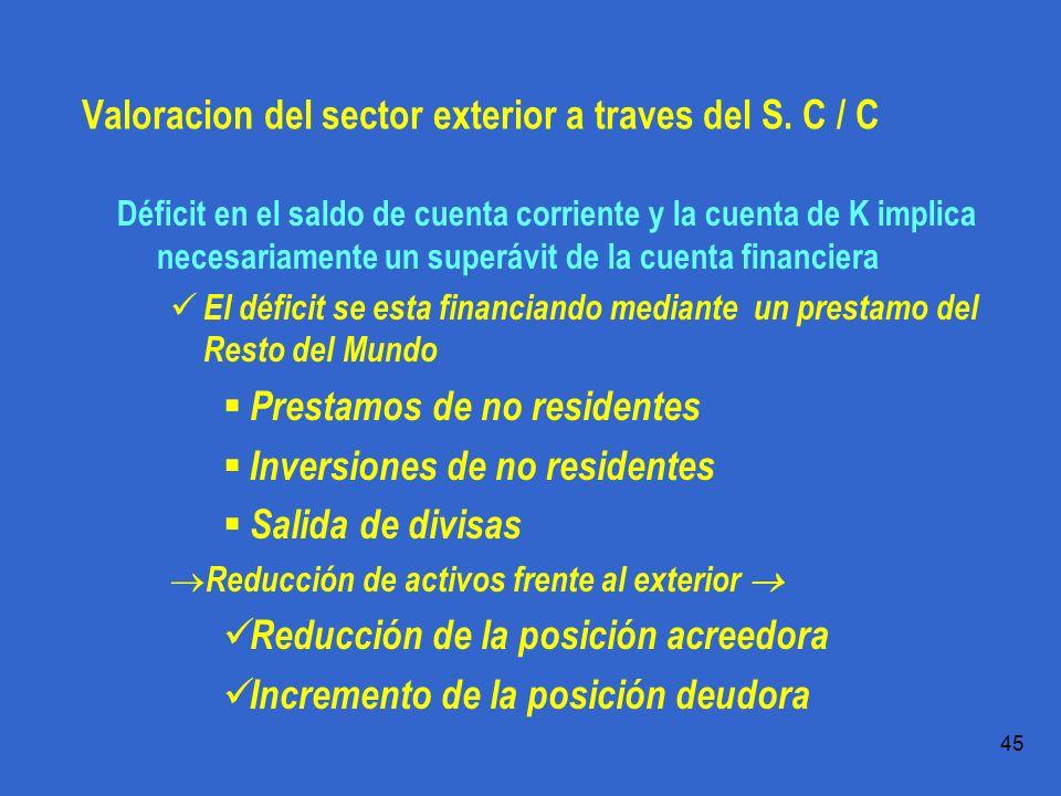 Práctica 1.1 T.Domingo 45 Valoracion del sector exterior a traves del S.
