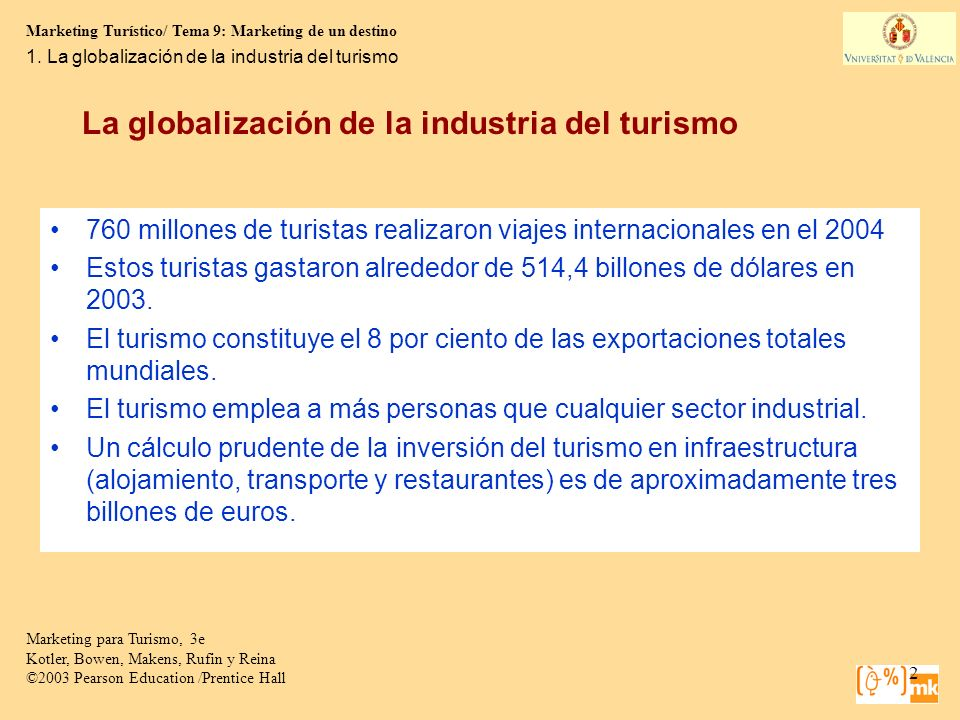 Marketing Turístico/ Tema 9: Marketing de un destino Marketing para Turismo, 3e Kotler, Bowen, Makens, Rufin y Reina ©2003 Pearson Education /Prentice Hall 13 El sector empresarial Panorámica de los principales subsectores turísticos en España.