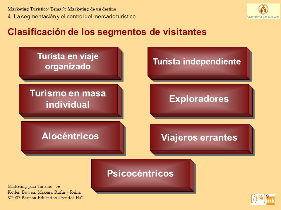 Marketing Turístico/ Tema 9: Marketing de un destino Marketing para Turismo, 3e Kotler, Bowen, Makens, Rufin y Reina ©2003 Pearson Education /Prentice Hall 20 El patrocinio de Eventos Event Management for Tourism, Cultural, Business and Sporting Events, 2e Lynn Van Der Wagen.©2005 Pearson La mayoría de los eventos se sustentan en el Patrocinio o Sponsoring cuáles son los beneficios para el Patrocinador.