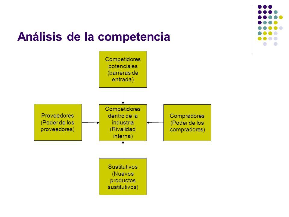 Análisis de la competencia Competidores potenciales (barreras de entrada) Competidores dentro de la industria (Rivalidad interna) Sustitutivos (Nuevos