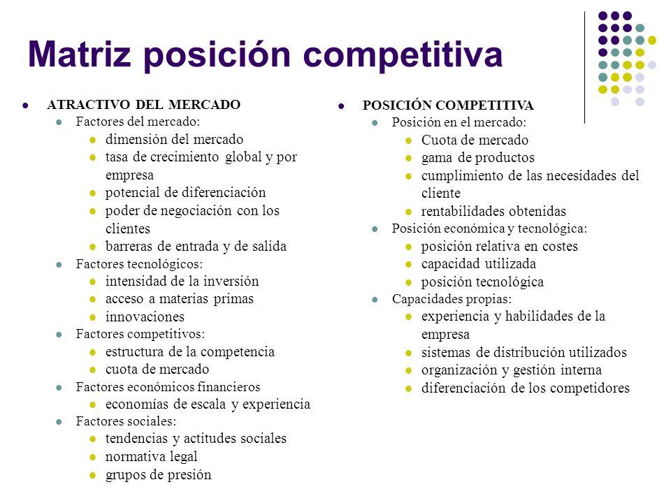 Matriz posición competitiva ATRACTIVO DEL MERCADO Factores del mercado: dimensión del mercado tasa de crecimiento global y por empresa potencial de di