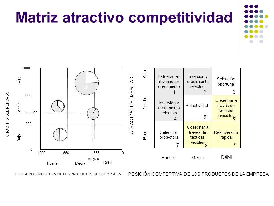 Matriz atractivo competitividad 10000 0 333 666 333666 FuerteMedia Débil Bajo Medio Alto B D C A POSICIÓN COMPETITIVA DE LOS PRODUCTOS DE LA EMPRESA A