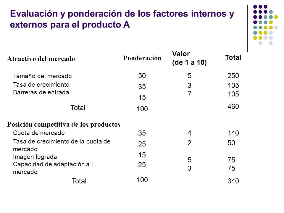 Atractivo del mercado Tamaño del mercado Tasa de crecimiento Barreras de entrada 537537 250 105 Ponderación Valor (de 1 a 10) Total 50 35 15 Total 100