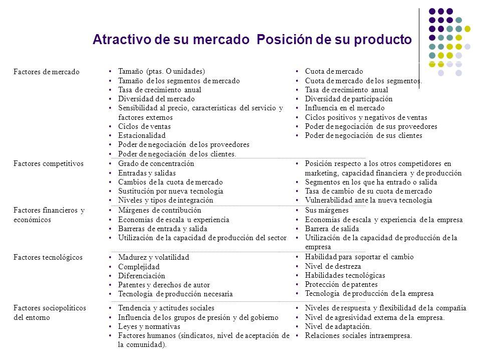 Factores de mercado Tamaño (ptas. O unidades) Tamaño de los segmentos de mercado Tasa de crecimiento anual Diversidad del mercado Sensibilidad al prec