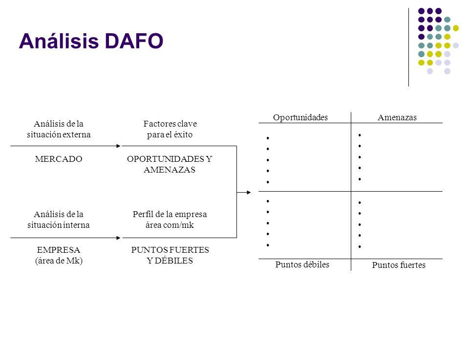 Análisis DAFO Análisis de la situación externa MERCADO Análisis de la situación interna EMPRESA (área de Mk) Factores clave para el éxito OPORTUNIDADE