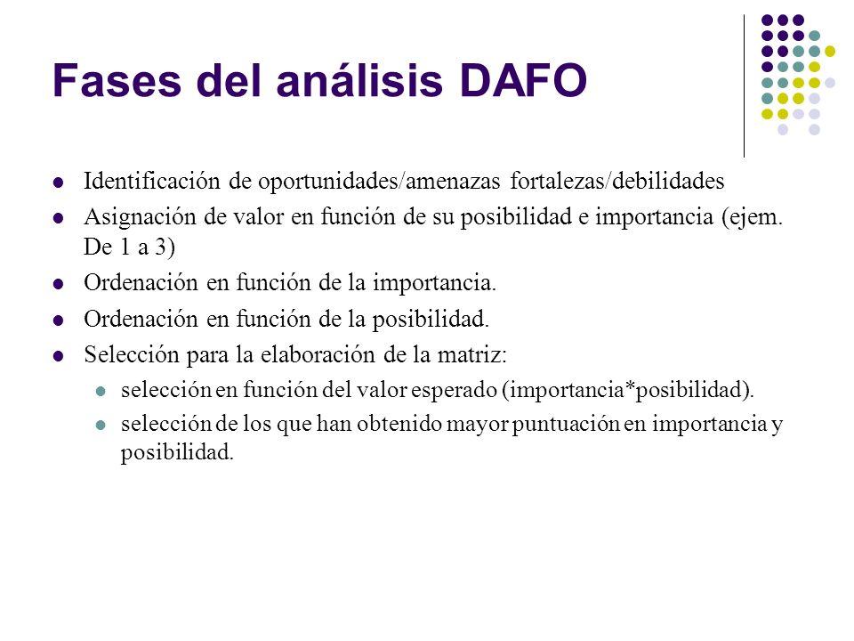 Fases del análisis DAFO Identificación de oportunidades/amenazas fortalezas/debilidades Asignación de valor en función de su posibilidad e importancia