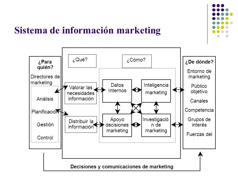 Sistema de información marketing Datos Internos Apoyo decisiones marketing Investigació n de marketing Inteligencia marketing Valorar las necesidades