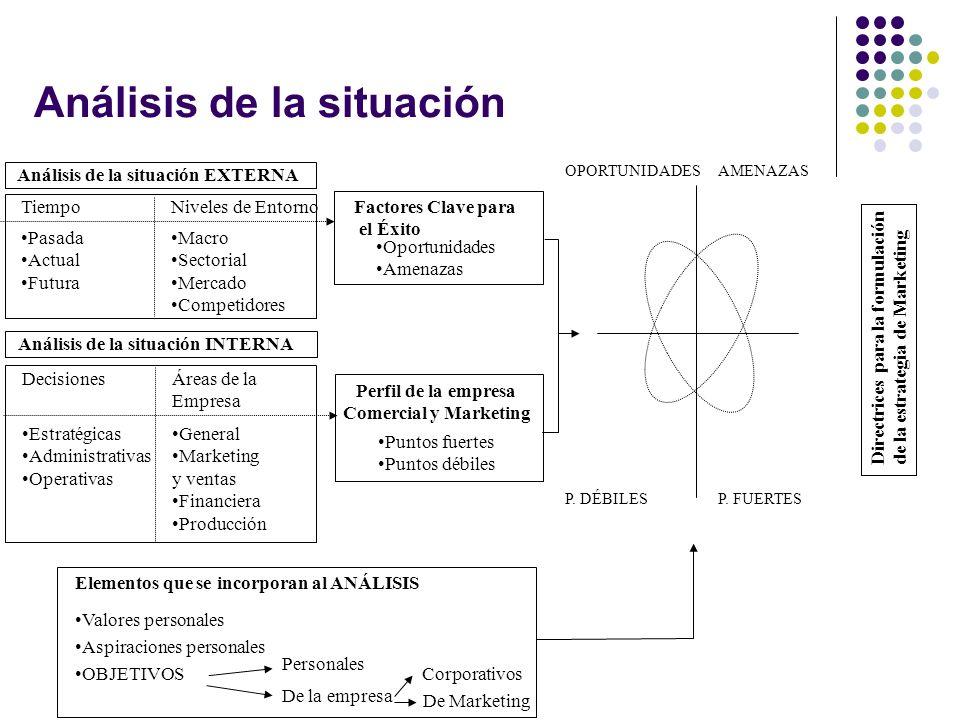 Análisis de la situación Análisis de la situación INTERNA DecisionesÁreas de la Empresa Estratégicas Administrativas Operativas General Marketing y ve