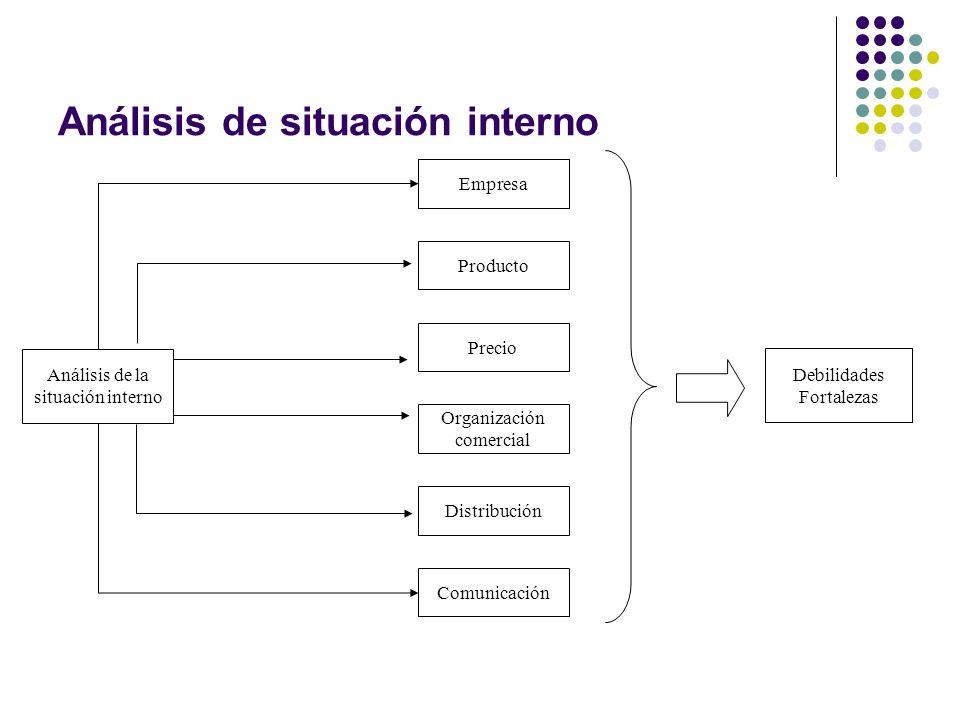Análisis de situación interno Análisis de la situación interno Distribución Organización comercial Comunicación Precio Empresa Producto Debilidades Fo