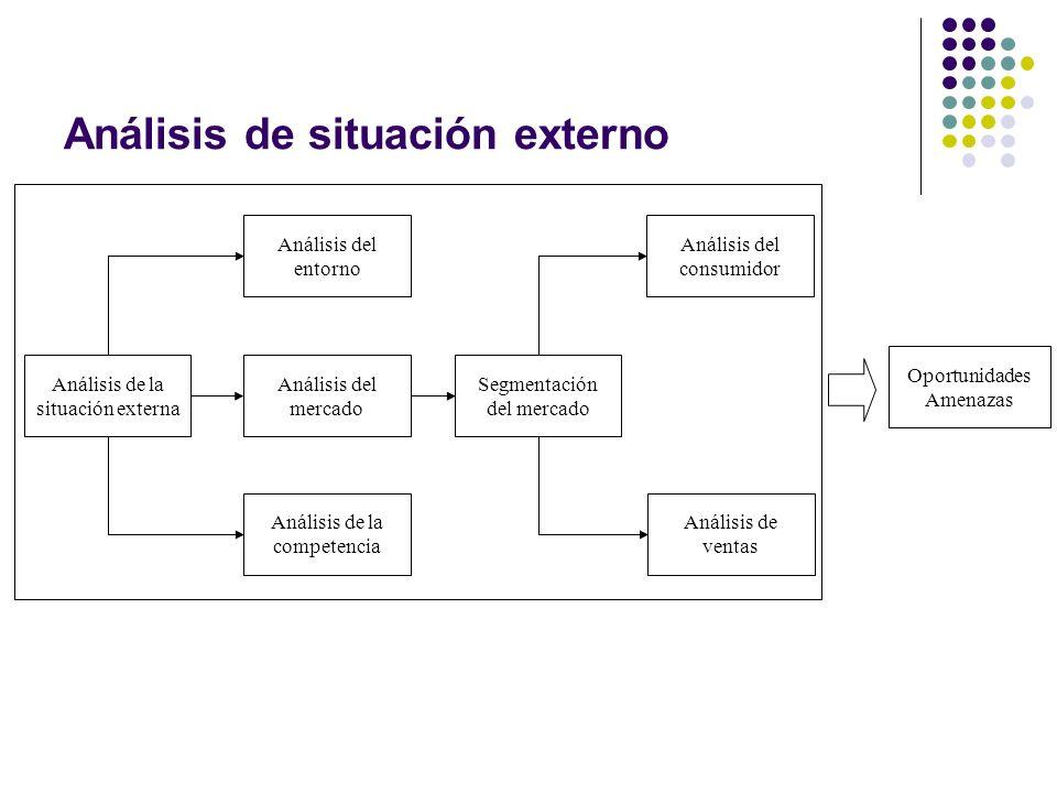 Análisis de situación externo Análisis de la situación externa Análisis del consumidor Segmentación del mercado Análisis de la competencia Análisis de