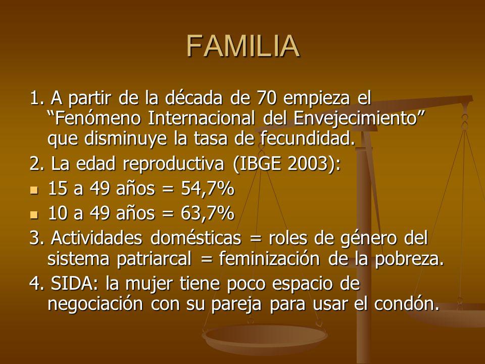 FAMILIA 1. A partir de la década de 70 empieza el Fenómeno Internacional del Envejecimiento que disminuye la tasa de fecundidad. 2. La edad reproducti