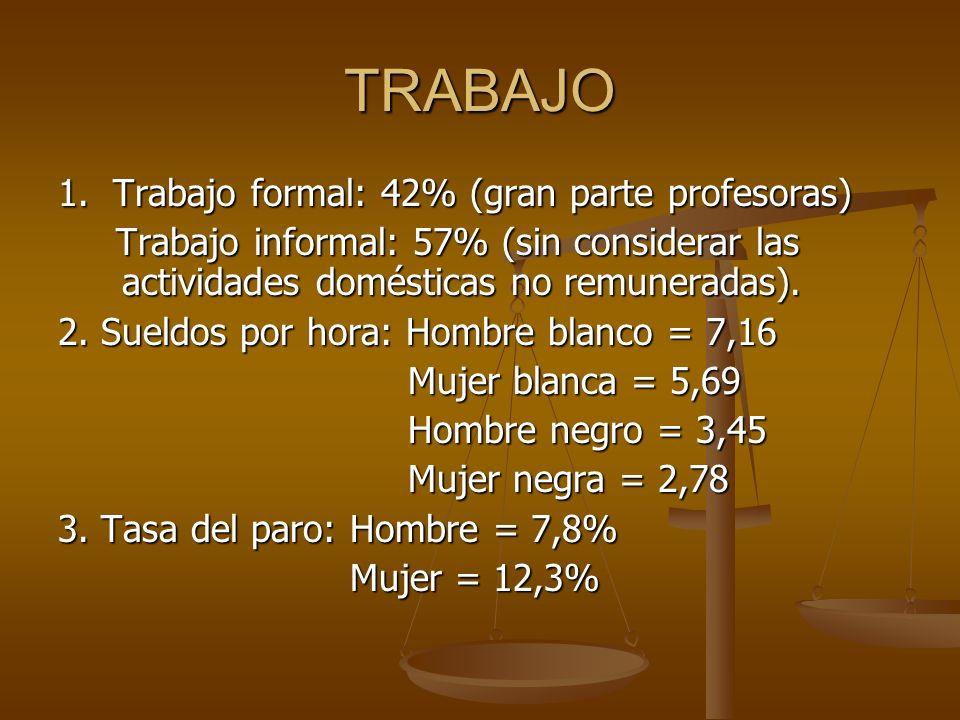TRABAJO 1. Trabajo formal: 42% (gran parte profesoras) Trabajo informal: 57% (sin considerar las actividades domésticas no remuneradas). Trabajo infor