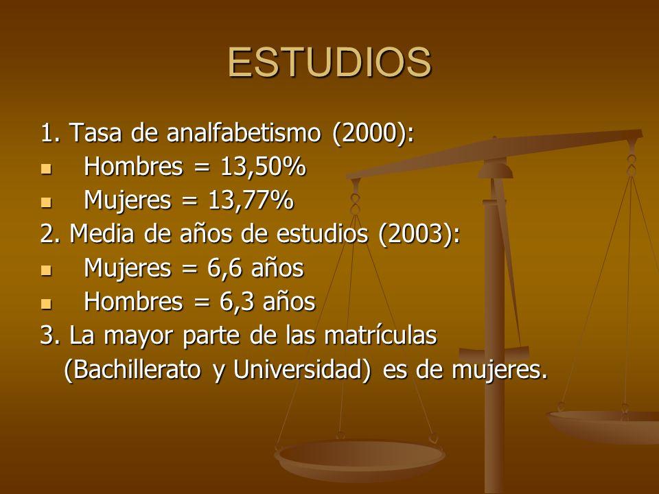 ESTUDIOS 1. Tasa de analfabetismo (2000): Hombres = 13,50% Hombres = 13,50% Mujeres = 13,77% Mujeres = 13,77% 2. Media de años de estudios (2003): Muj