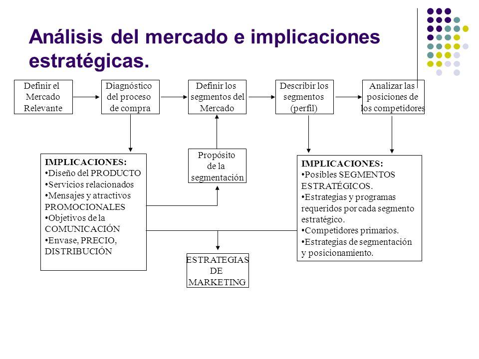 Análisis del mercado e implicaciones estratégicas. Diagnóstico del proceso de compra Definir el Mercado Relevante Propósito de la segmentación Definir