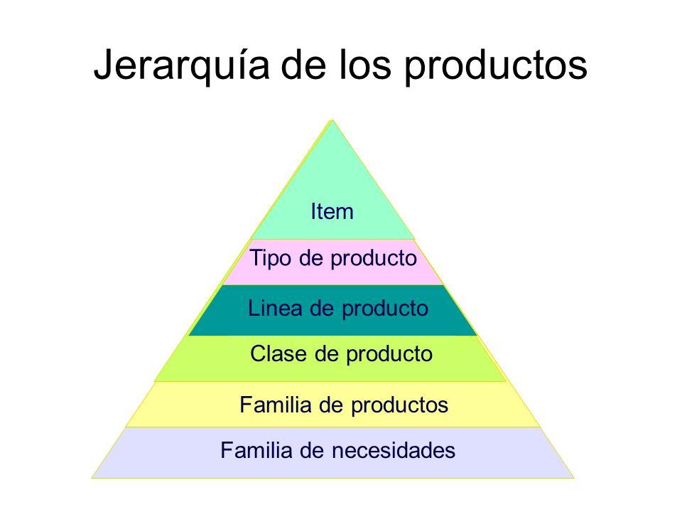 Jerarquía de los productos Familia de necesidades Familia de productos Clase de producto Linea de producto Tipo de producto Item