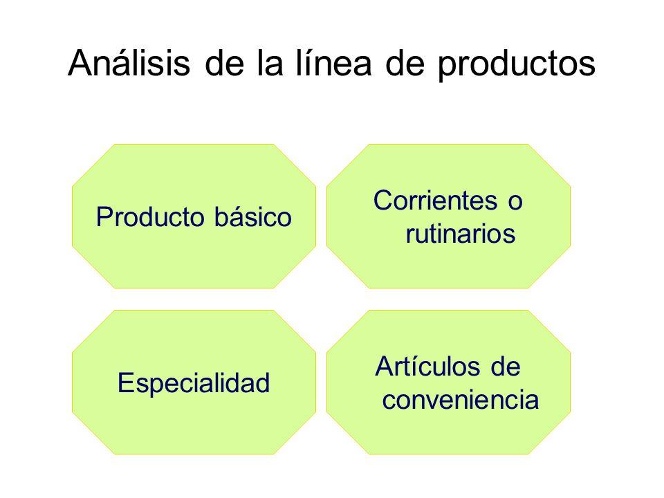 Análisis de la línea de productos Artículos de conveniencia Producto básico Corrientes o rutinarios Especialidad