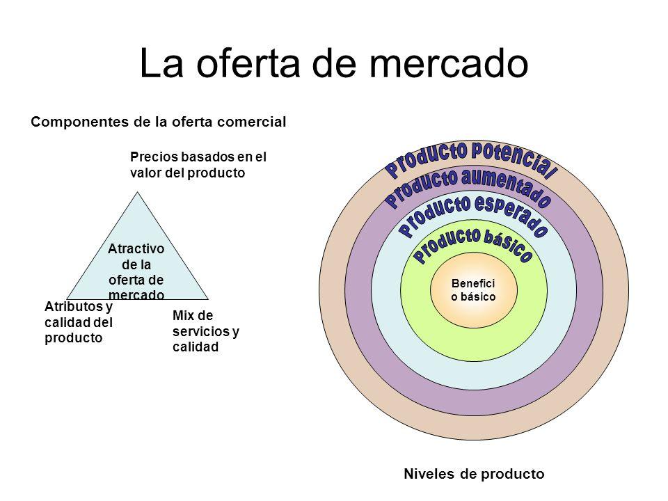 La oferta de mercado Atractivo de la oferta de mercado Mix de servicios y calidad Atributos y calidad del producto Precios basados en el valor del pro