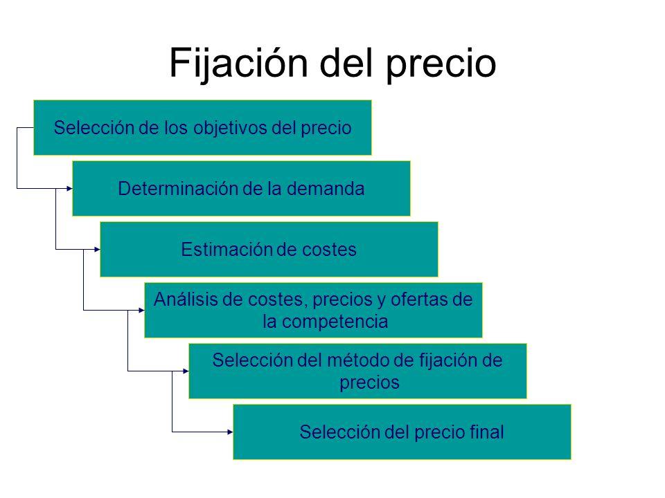 Fijación del precio Selección de los objetivos del precio Determinación de la demanda Estimación de costes Análisis de costes, precios y ofertas de la