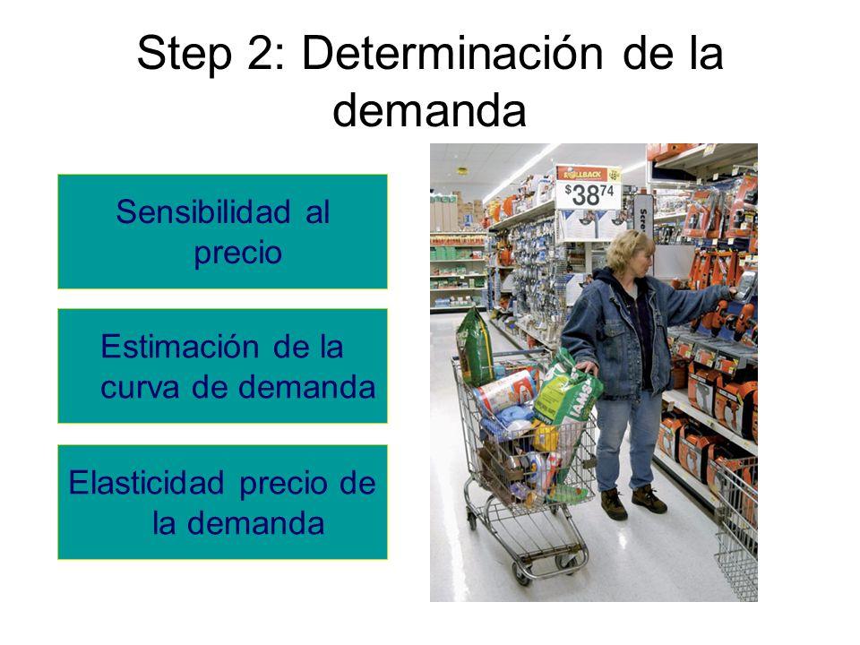 Step 2: Determinación de la demanda Sensibilidad al precio Estimación de la curva de demanda Elasticidad precio de la demanda