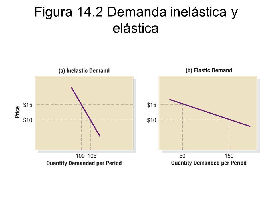 Figura 14.2 Demanda inelástica y elástica