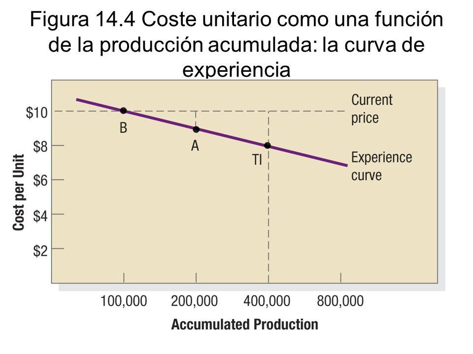 Figura 14.4 Coste unitario como una función de la producción acumulada: la curva de experiencia