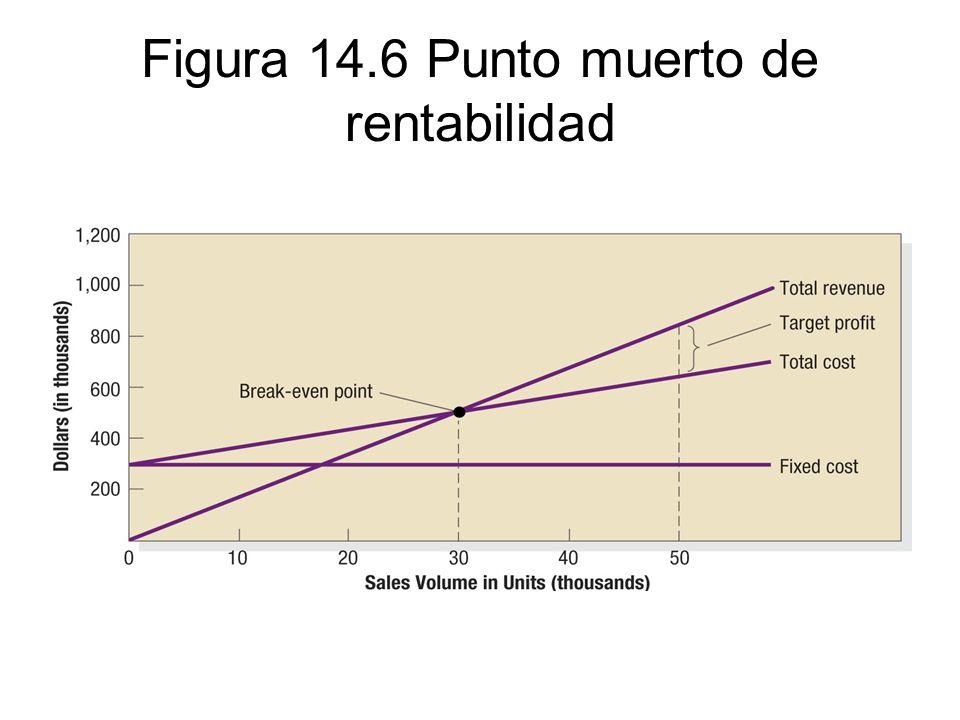 Figura 14.6 Punto muerto de rentabilidad