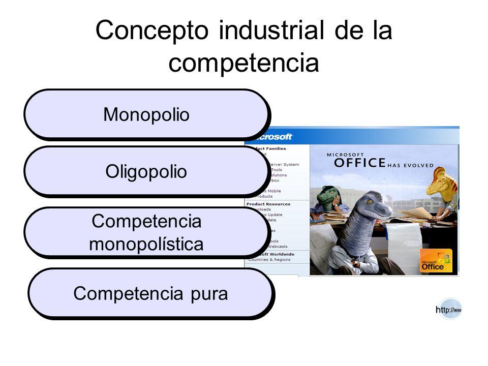 Concepto industrial de la competencia Monopolio Oligopolio Competencia monopolística Competencia pura