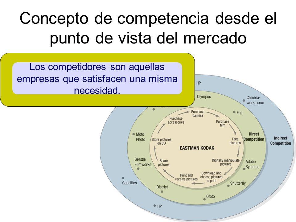 Concepto de competencia desde el punto de vista del mercado Los competidores son aquellas empresas que satisfacen una misma necesidad.