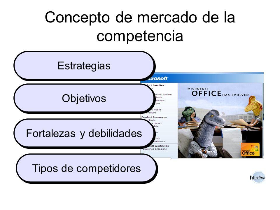 Concepto de mercado de la competencia Estrategias Objetivos Fortalezas y debilidades Tipos de competidores