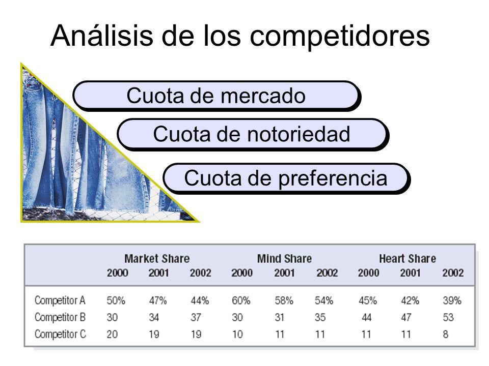 Análisis de los competidores Cuota de mercado Cuota de notoriedad Cuota de preferencia