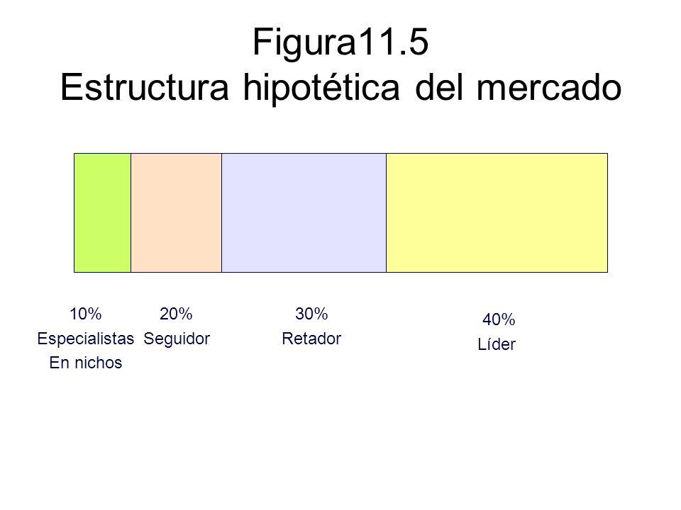 Figura11.5 Estructura hipotética del mercado 10% Especialistas En nichos 20% Seguidor 30% Retador 40% Líder