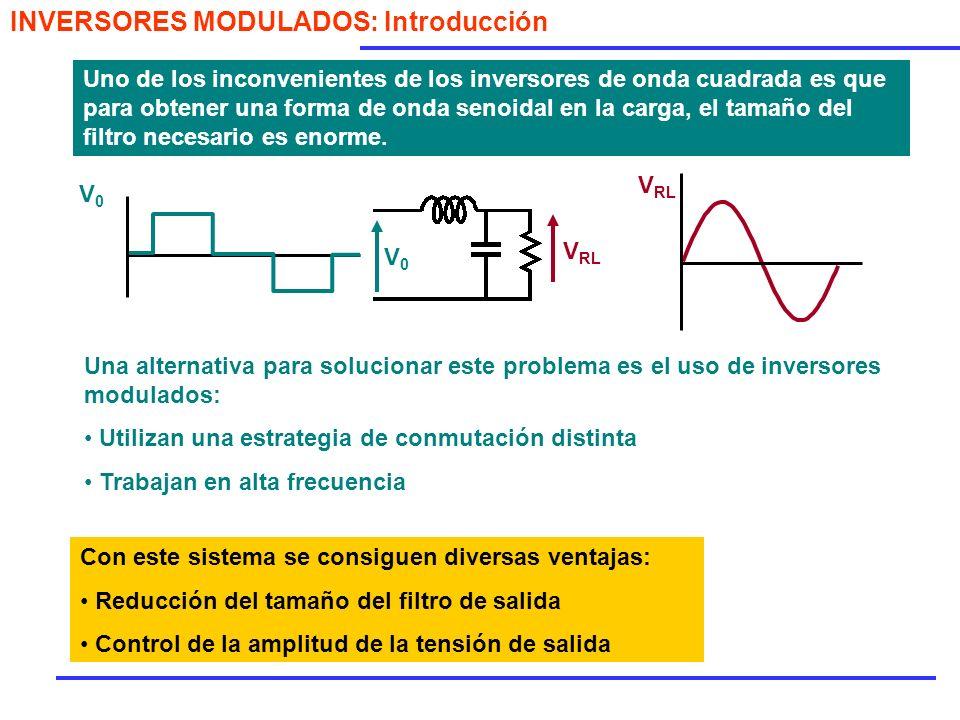 V tri V ref + - V0V0 Se compara la señal de referencia con la portadora +V in -V in V ref > V tri V 0 = +V in V ref < V tri V 0 = -V in En el caso de un inversor en Puente Completo, la estrategia sería la siguiente V in V0V0 M1M1 M2M2 M3M3 M4M4 M 1 y M 2 conducen cuando V ref > V tri M 3 y M 4 conducen cuando V ref > V tri Se llama bipolar porque la salida siempre pasa de +V in a -V in MODULACION SENOIDAL BIPOLAR MODULACION SENOIDAL BIPOLAR