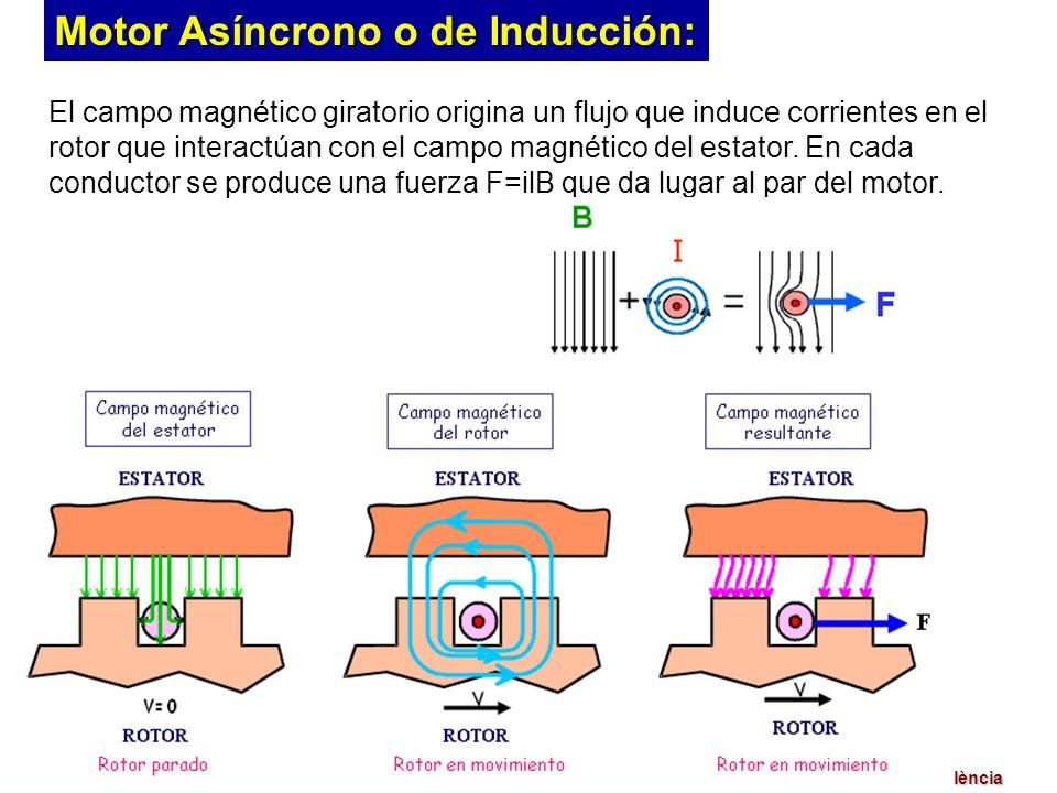 Introd. A la Electrónica de PotenciaCurso 2005/06Universitat de València El campo magnético giratorio origina un flujo que induce corrientes en el rot