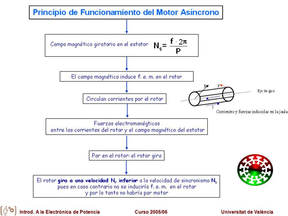 Introd. A la Electrónica de PotenciaCurso 2005/06Universitat de València