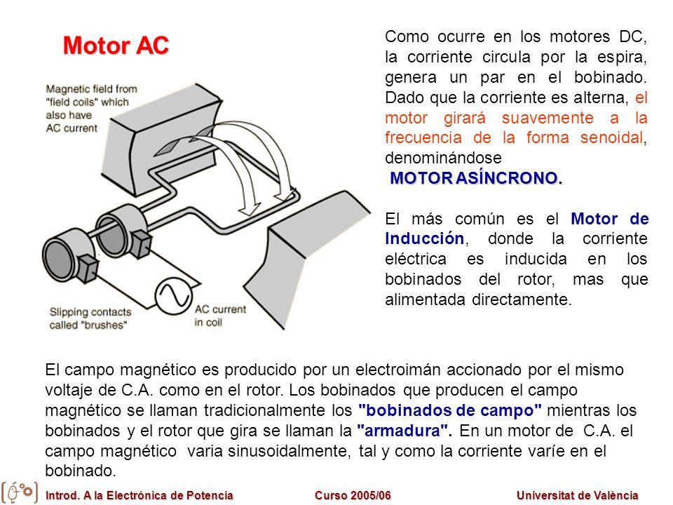 Introd. A la Electrónica de PotenciaCurso 2005/06Universitat de València Motor AC Como ocurre en los motores DC, la corriente circula por la espira, g