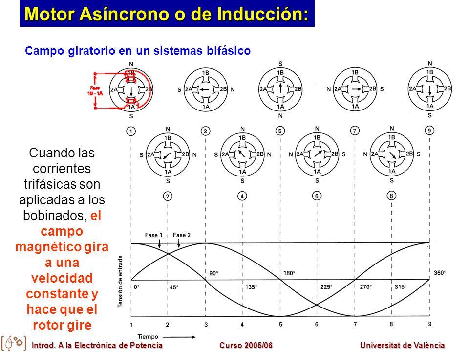 Introd. A la Electrónica de PotenciaCurso 2005/06Universitat de València Motor Asíncrono o de Inducción: Cuando las corrientes trifásicas son aplicada