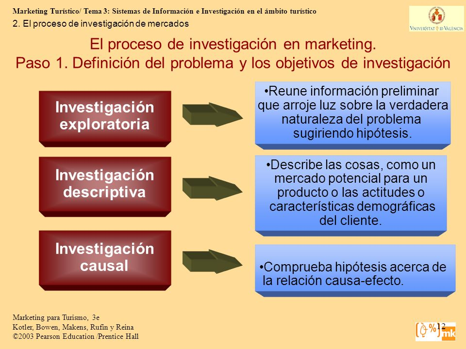 Marketing Turístico/ Tema 3: Sistemas de Información e Investigación en el ámbito turístico 12 Marketing para Turismo, 3e Kotler, Bowen, Makens, Rufin