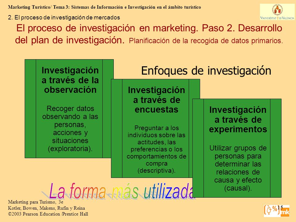 Marketing Turístico/ Tema 3: Sistemas de Información e Investigación en el ámbito turístico 15 Marketing para Turismo, 3e Kotler, Bowen, Makens, Rufin