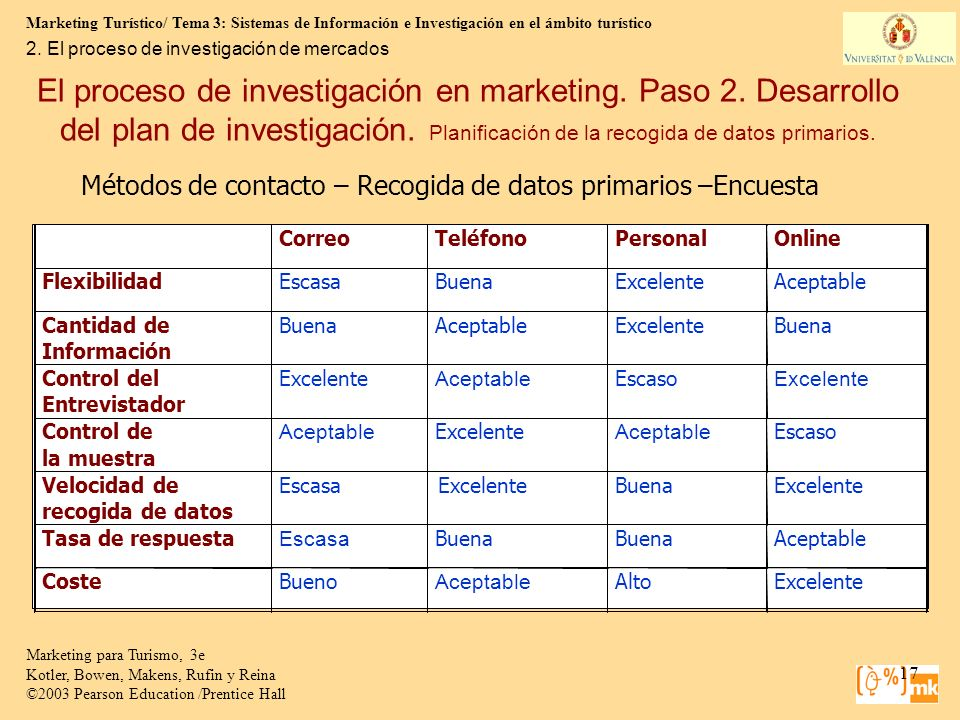 Marketing Turístico/ Tema 3: Sistemas de Información e Investigación en el ámbito turístico 17 Marketing para Turismo, 3e Kotler, Bowen, Makens, Rufin