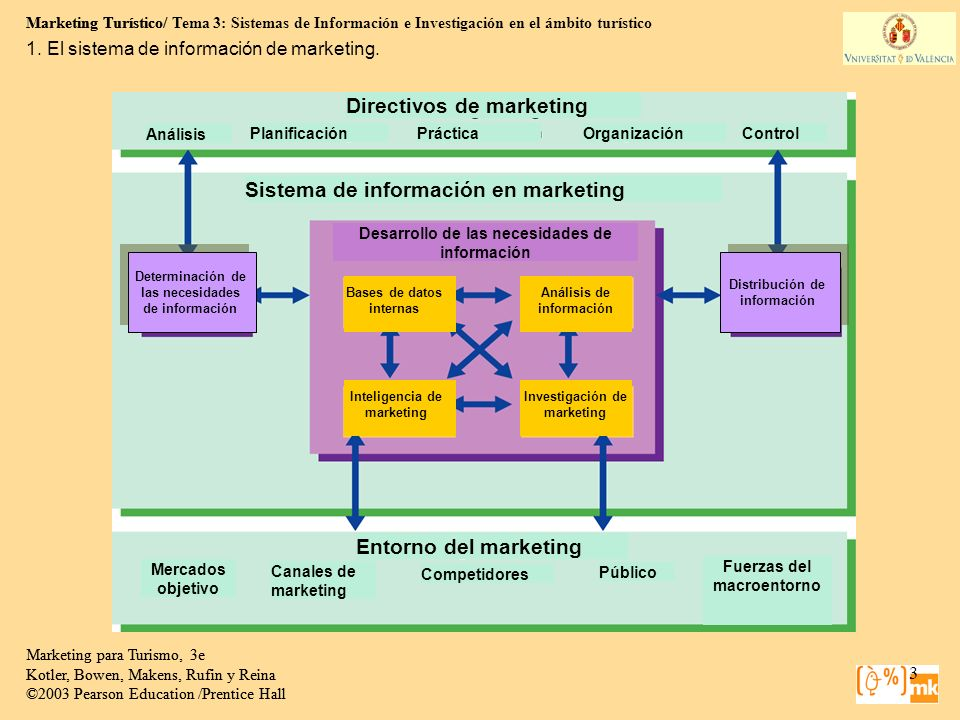 Marketing Turístico/ Tema 3: Sistemas de Información e Investigación en el ámbito turístico 3 Marketing para Turismo, 3e Kotler, Bowen, Makens, Rufin