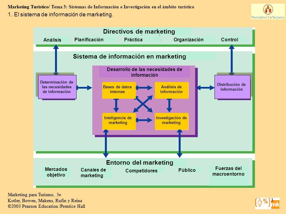 Marketing Turístico/ Tema 3: Sistemas de Información e Investigación en el ámbito turístico 24 Marketing para Turismo, 3e Kotler, Bowen, Makens, Rufin y Reina ©2003 Pearson Education /Prentice Hall 2.